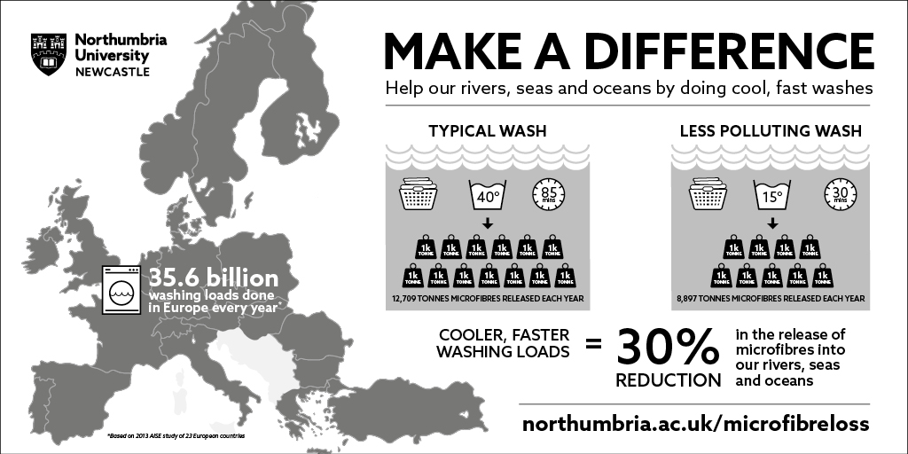 Ocean pollution can be saved by changing washing habits